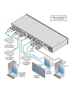 Sélecteur Scaler de présentation ProScaler 9 entrées Video et Informatique